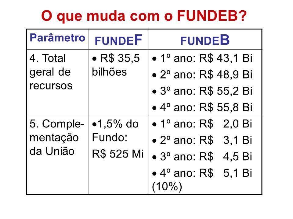 O que muda com o FUNDEB? Parâmetro FUNDE F FUNDE B 4. Total geral de recursos R$ 35,5 bilhões 1º ano: R$ 43,1 Bi 2º ano: R$ 48,9 Bi 3º ano: R$ 55,2 Bi