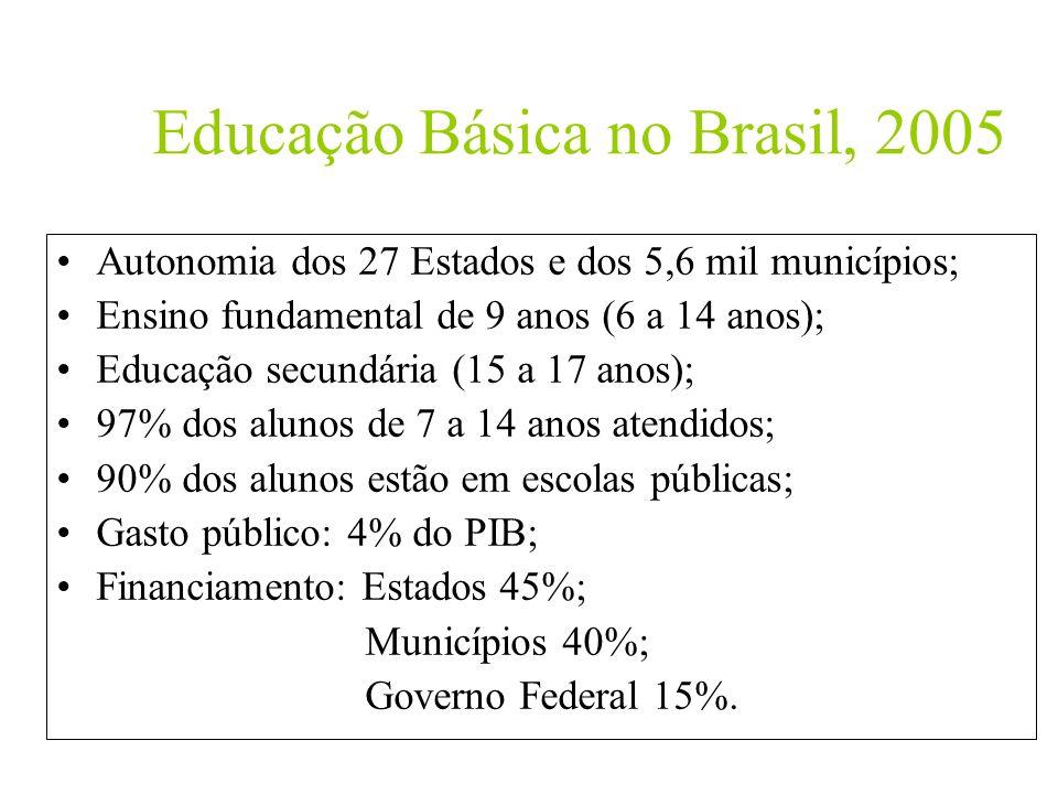 Educação Básica no Brasil, 2005 Autonomia dos 27 Estados e dos 5,6 mil municípios; Ensino fundamental de 9 anos (6 a 14 anos); Educação secundária (15
