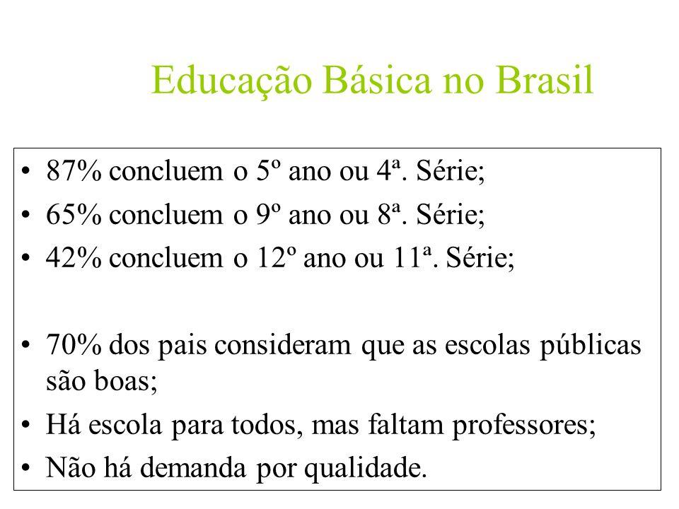 Educação Básica no Brasil 87% concluem o 5º ano ou 4ª. Série; 65% concluem o 9º ano ou 8ª. Série; 42% concluem o 12º ano ou 11ª. Série; 70% dos pais c