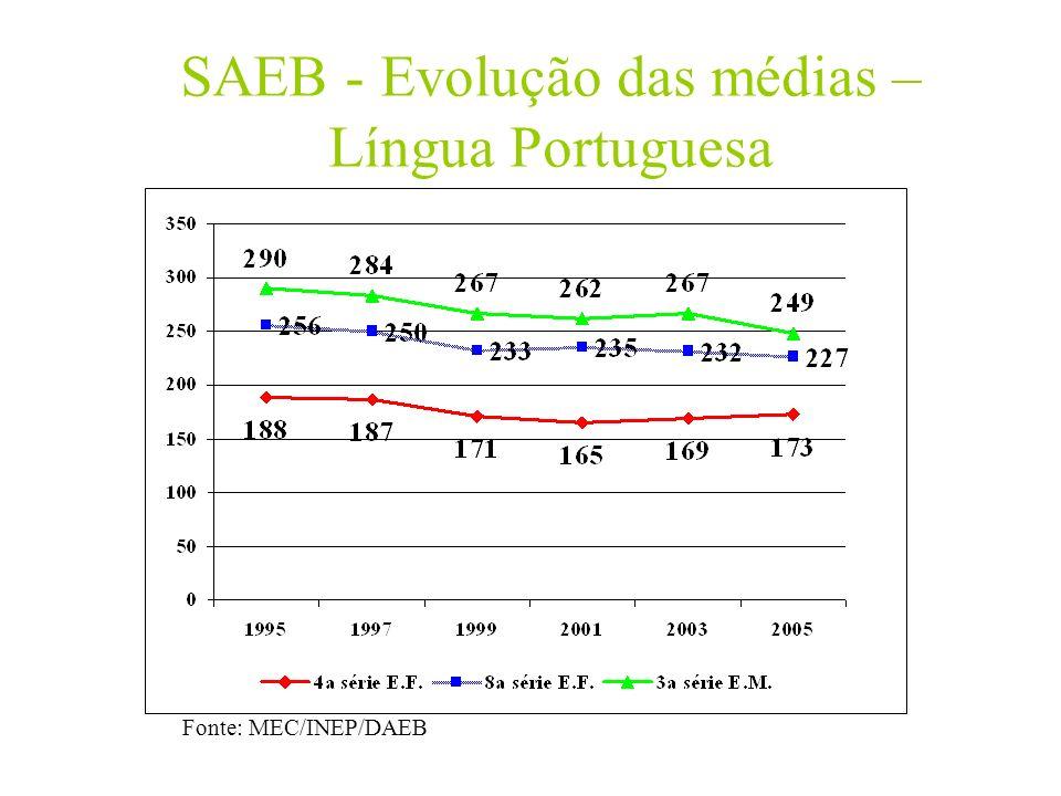 SAEB - Evolução das médias – Língua Portuguesa Fonte: MEC/INEP/DAEB