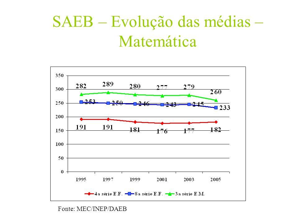 SAEB – Evolução das médias – Matemática Fonte: MEC/INEP/DAEB