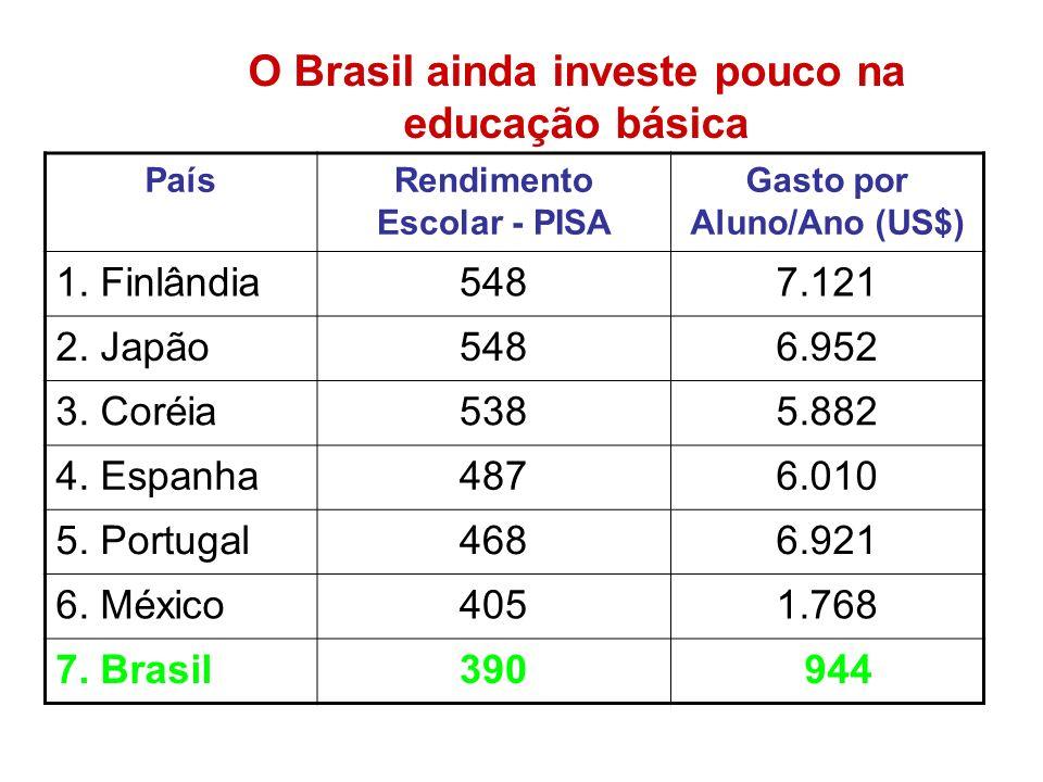 O Brasil ainda investe pouco na educação básica PaísRendimento Escolar - PISA Gasto por Aluno/Ano (US$) 1. Finlândia5487.121 2. Japão5486.952 3. Coréi