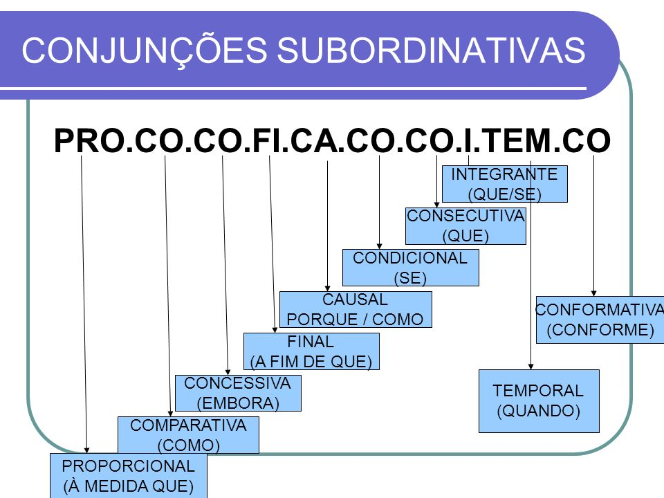 CONJUNÇÕES SUBORDINATIVAS PRO.CO.CO.FI.CA.CO.CO.I.TEM.CO PROPORCIONAL (À MEDIDA QUE) COMPARATIVA (COMO) CONCESSIVA (EMBORA) FINAL (A FIM DE QUE) CAUSA