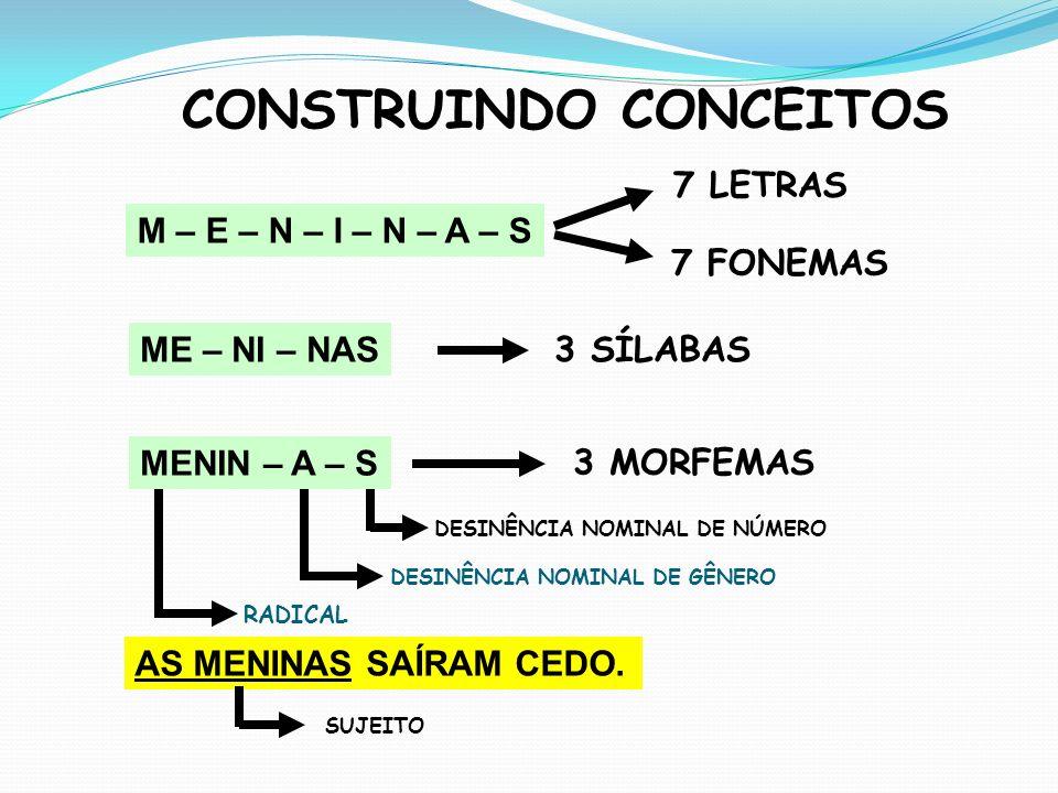 AS MENINAS SAÍRAM CEDO. M – E – N – I – N – A – S ME – NI – NAS MENIN – A – S CONSTRUINDO CONCEITOS 7 LETRAS 7 FONEMAS 3 SÍLABAS RADICAL DESINÊNCIA NO