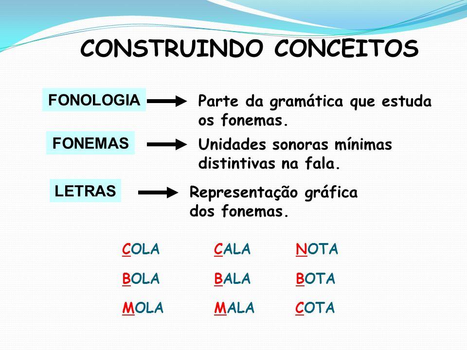 FONEMAS CONSTRUINDO CONCEITOS Unidades sonoras mínimas distintivas na fala. LETRAS Representação gráfica dos fonemas. COLA BOLA MOLA CALA BALA MALA NO
