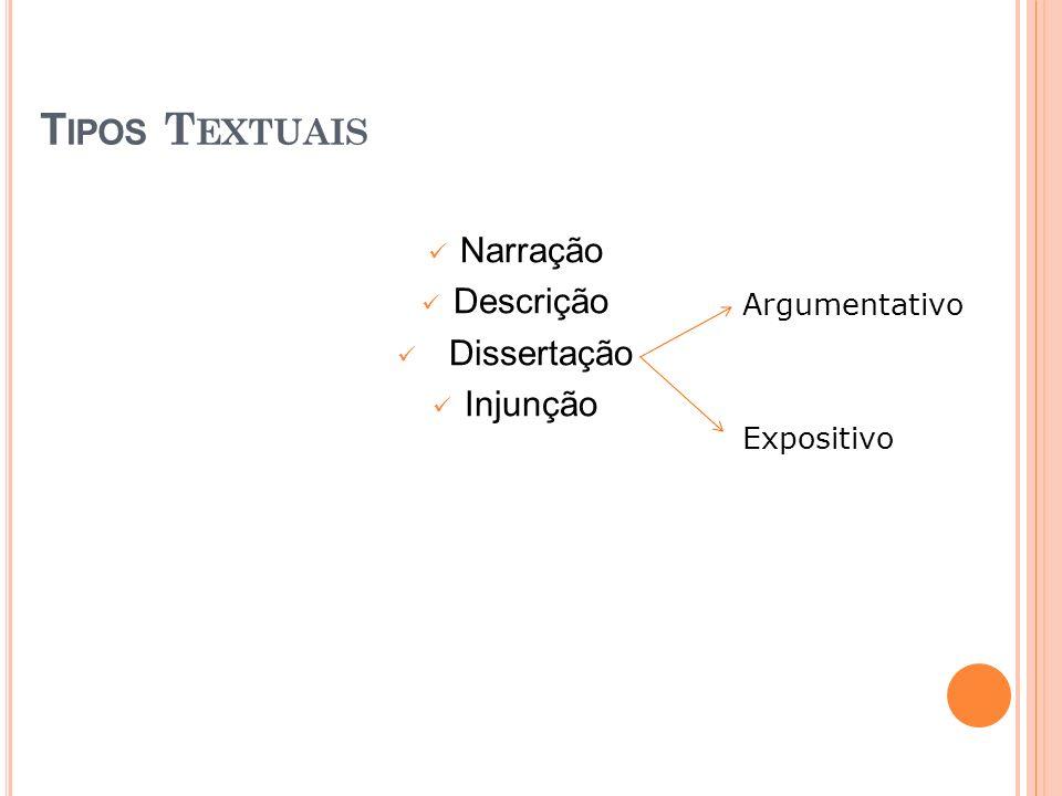T IPOS T EXTUAIS Narração Descrição Dissertação Injunção Argumentativo Expositivo