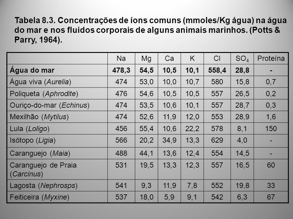 NaMgCaKClSO 4 Proteína Água do mar478,354,510,510,1558,428,8- Água viva (Aurelia)47453,010,010,758015,80,7 Poliqueta (Aphrodite)47654,610,5 55726,50,2 Ouriço-do-mar (Echinus)47453,510,610,155728,70,3 Mexilhão (Mytilus)47452,611,912,055328,91,6 Lula (Loligo)45655,410,622,25788,1150 Isótopo (Ligia)56620,234,913,36294,0- Caranguejo (Maia)48844,113,612,455414,5- Caranguejo de Praia (Carcinus) 53119,513,312,355716,560 Lagosta (Nephrosps)5419,311,97,855219,833 Feiticeira (Myxine)53718,05,99,15426,367 Tabela 8.3.