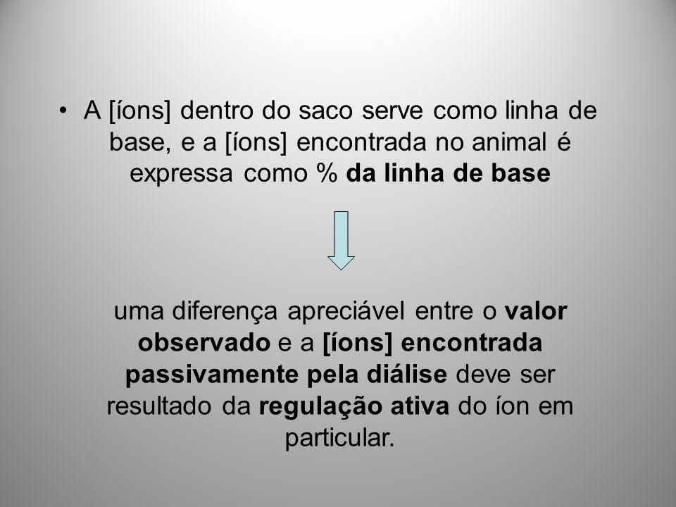 A [íons] dentro do saco serve como linha de base, e a [íons] encontrada no animal é expressa como % da linha de base uma diferença apreciável entre o