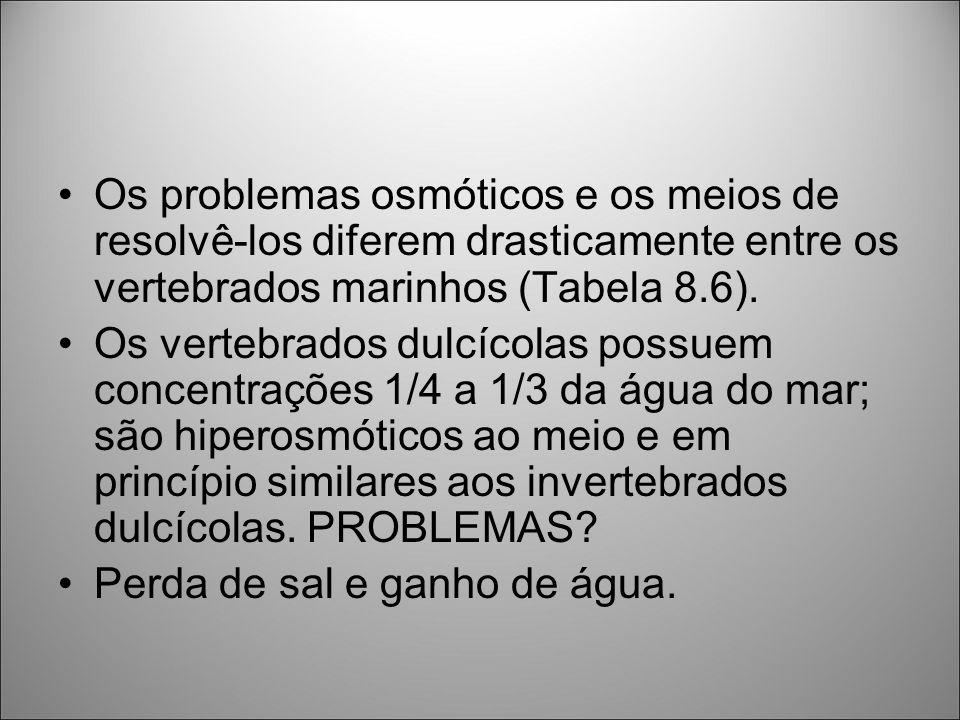 Os problemas osmóticos e os meios de resolvê-los diferem drasticamente entre os vertebrados marinhos (Tabela 8.6).