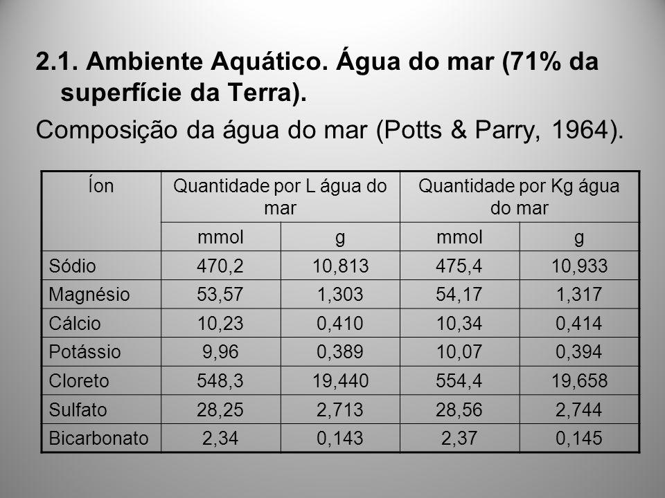 2.1. Ambiente Aquático. Água do mar (71% da superfície da Terra). Composição da água do mar (Potts & Parry, 1964). ÍonQuantidade por L água do mar Qua