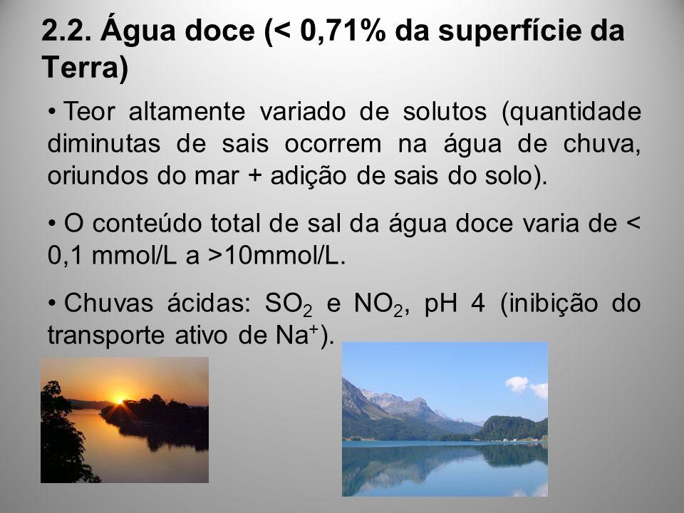 2.2. Água doce (< 0,71% da superfície da Terra) Teor altamente variado de solutos (quantidade diminutas de sais ocorrem na água de chuva, oriundos do