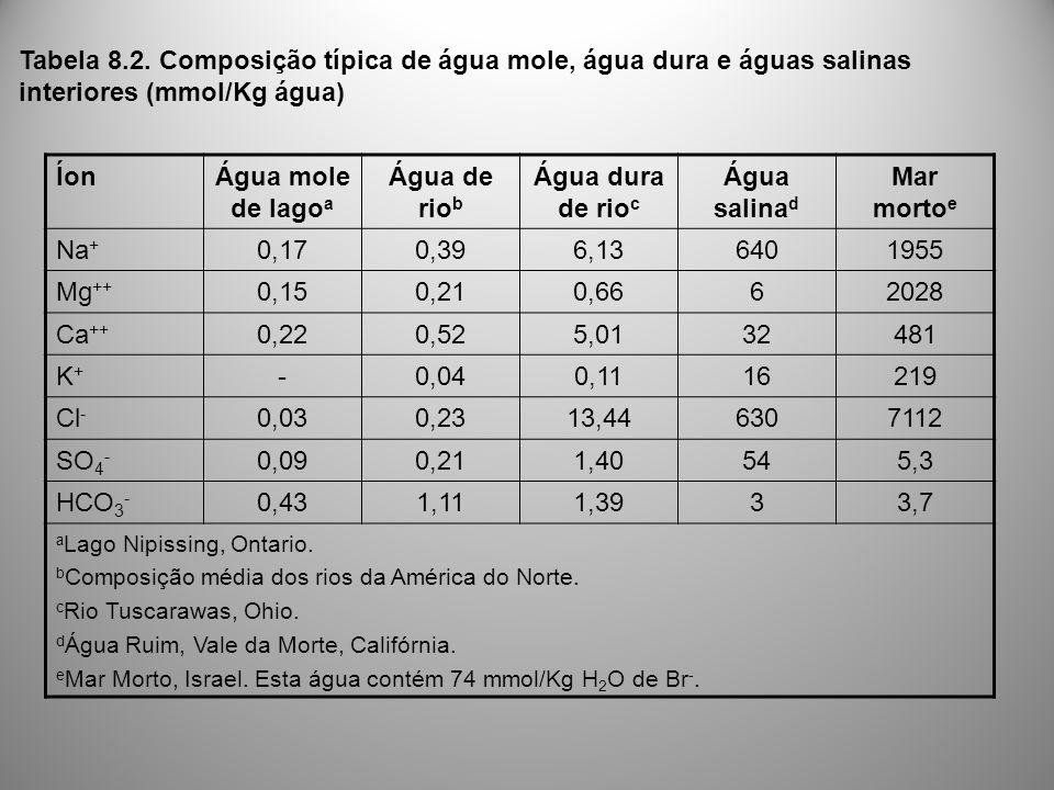 ÍonÁgua mole de lago a Água de rio b Água dura de rio c Água salina d Mar morto e Na + 0,170,396,136401955 Mg ++ 0,150,210,6662028 Ca ++ 0,220,525,013