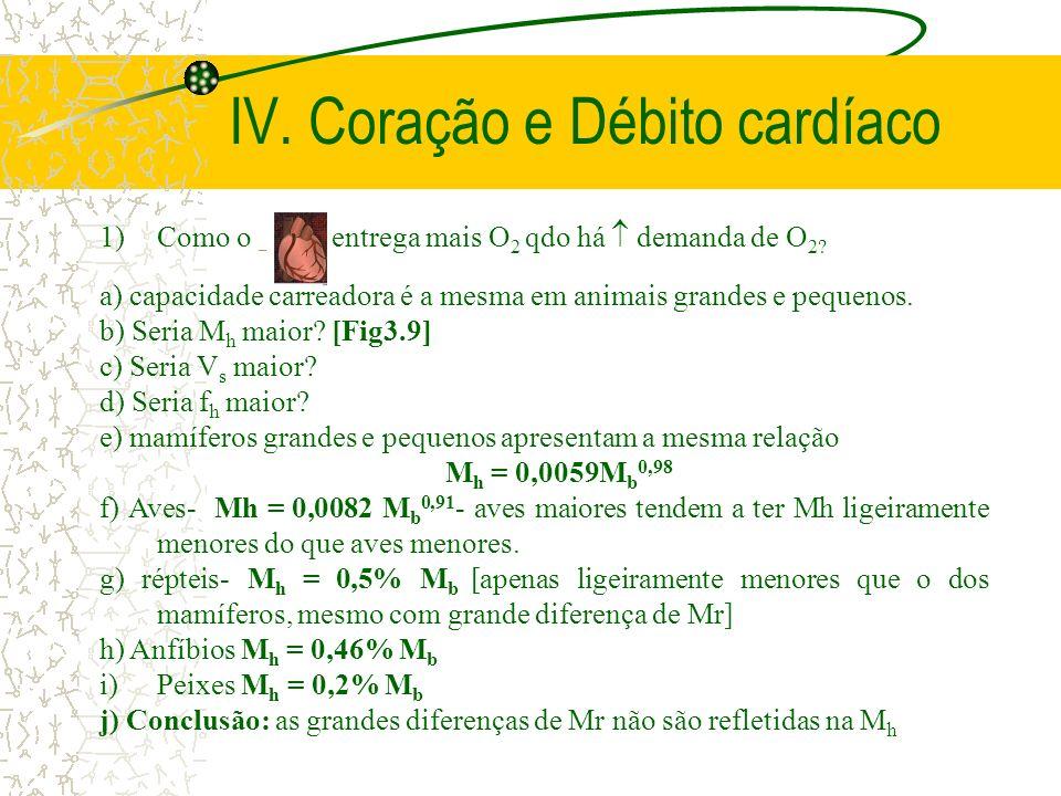 IV. Coração e Débito cardíaco 1)Como o entrega mais O 2 qdo há demanda de O 2? a) capacidade carreadora é a mesma em animais grandes e pequenos. b) Se