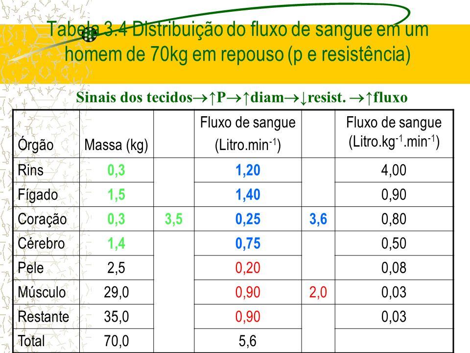 Tabela 3.4 Distribuição do fluxo de sangue em um homem de 70kg em repouso (p e resistência) ÓrgãoMassa (kg) Fluxo de sangue (Litro.min -1 ) Fluxo de s