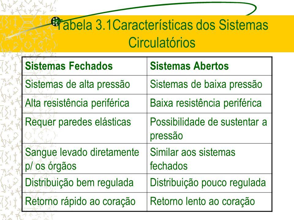 Tabela 3.1Características dos Sistemas Circulatórios Sistemas FechadosSistemas Abertos Sistemas de alta pressãoSistemas de baixa pressão Alta resistên