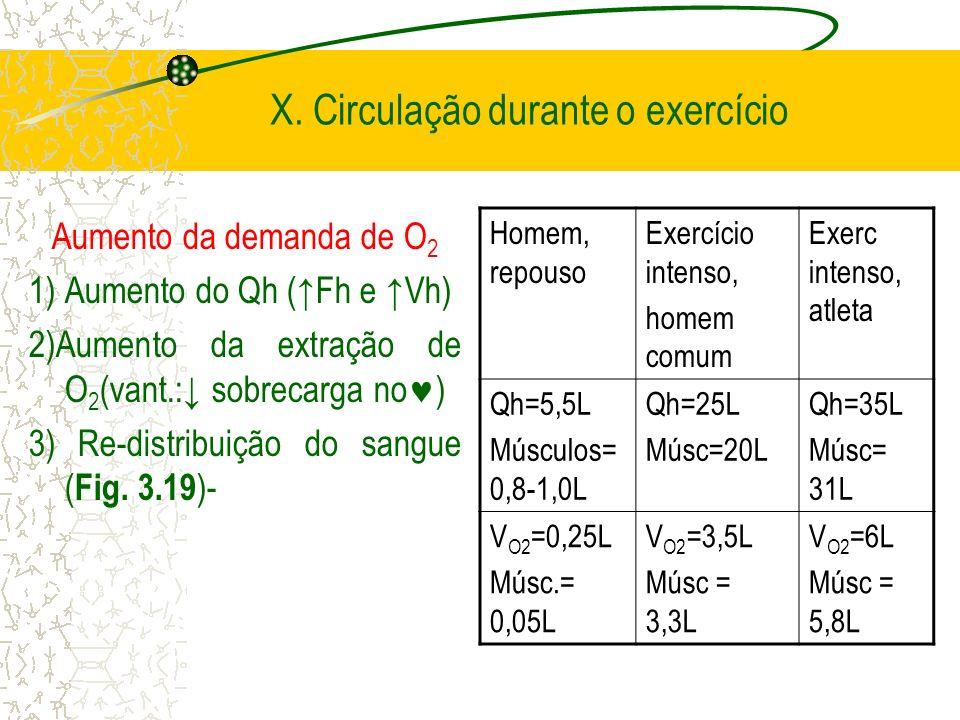 X. Circulação durante o exercício Aumento da demanda de O 2 1) Aumento do Qh (Fh e Vh) 2)Aumento da extração de O 2 (vant.: sobrecarga no ) 3) Re-dist
