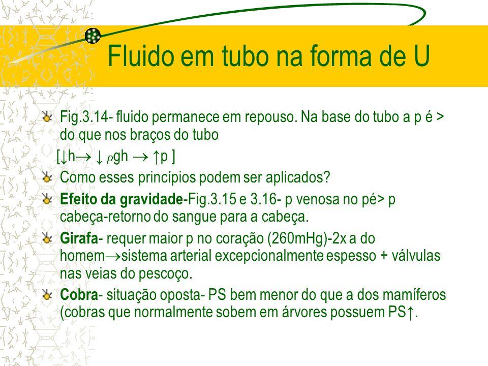 Fluido em tubo na forma de U Fig.3.14- fluido permanece em repouso. Na base do tubo a p é > do que nos braços do tubo [h gh p ] Como esses princípios