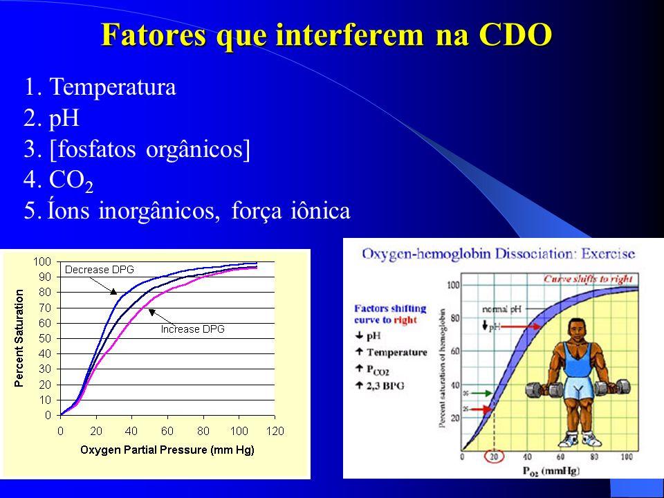 Fatores que interferem na CDO 1. Temperatura 2. pH 3. [fosfatos orgânicos] 4. CO 2 5. Íons inorgânicos, força iônica