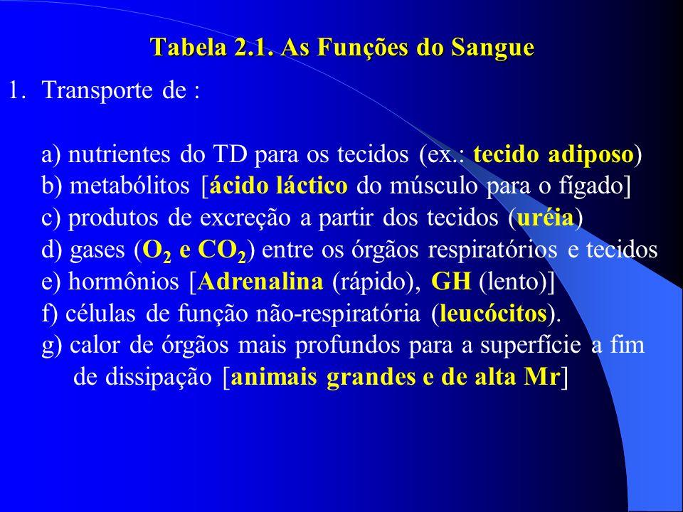 Tabela 2.1. As Funções do Sangue 1.Transporte de : a) nutrientes do TD para os tecidos (ex.: tecido adiposo) b) metabólitos [ácido láctico do músculo