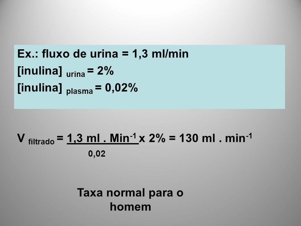 Ex.: fluxo de urina = 1,3 ml/min [inulina] urina = 2% [inulina] plasma = 0,02% V filtrado = 1,3 ml. Min -1 x 2% = 130 ml. min -1 0,02 Taxa normal para