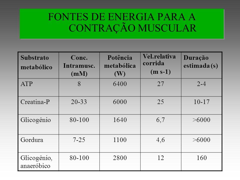 FONTES DE ENERGIA PARA A CONTRAÇÃO MUSCULAR Substrato metabólico Conc.