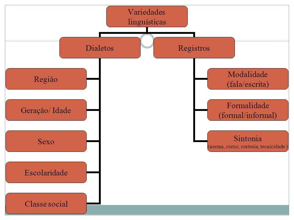 Variedades linguísticas Dialetos Região Geração/ Idade Sexo Escolaridade Classe social Registros Modalidade (fala/escrita) Formalidade (formal/informal) Sintonia (norma, status, cortesia, tecnicidade )