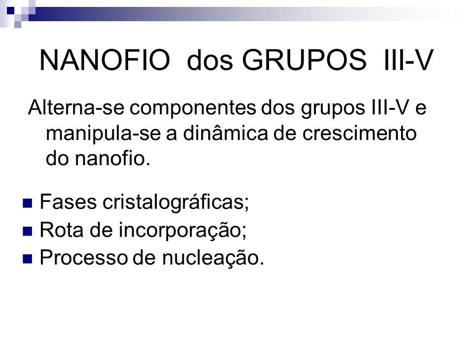 NANOFIO dos GRUPOS III-V Fases cristalográficas; Rota de incorporação; Processo de nucleação. Alterna-se componentes dos grupos III-V e manipula-se a