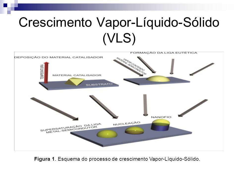 Crescimento Vapor-Líquido-Sólido (VLS) Figura 1. Esquema do processo de crescimento Vapor-Líquido-Sólido.