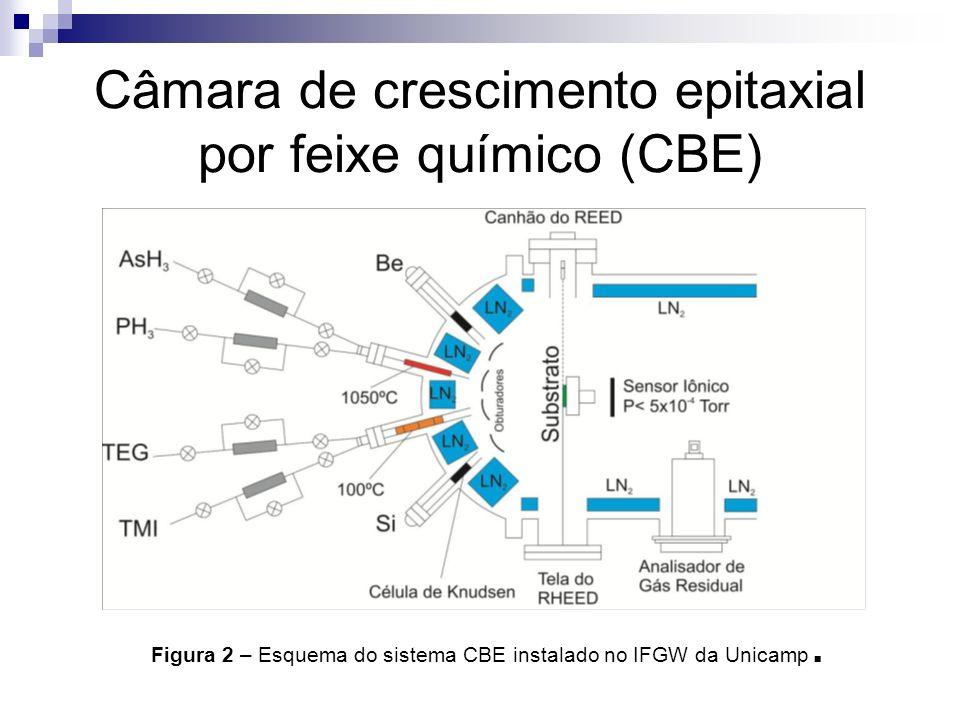 Câmara de crescimento epitaxial por feixe químico (CBE) Figura 2 – Esquema do sistema CBE instalado no IFGW da Unicamp.