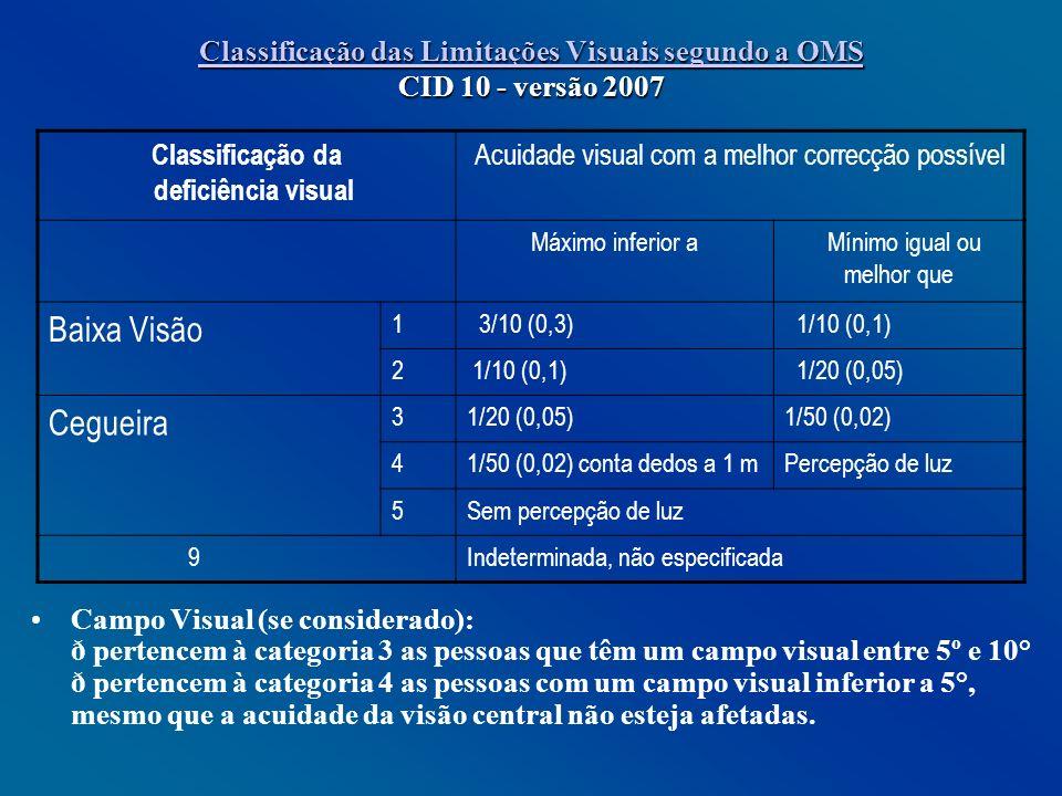 Classificação das Limitações Visuais segundo a OMS Classificação das Limitações Visuais segundo a OMS CID 10 - versão 2007 Classificação das Limitaçõe
