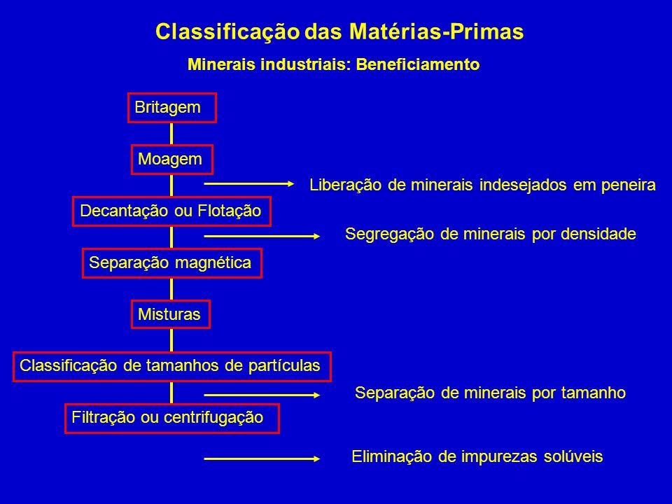 Classificação das Matérias-Primas Minerais industriais: Beneficiamento Britagem Moagem Liberação de minerais indesejados em peneira Decantação ou Flot