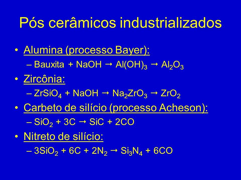 Pós cerâmicos industrializados Alumina (processo Bayer): –Bauxita + NaOH Al(OH) 3 Al 2 O 3 Zircônia: –ZrSiO 4 + NaOH Na 2 ZrO 3 ZrO 2 Carbeto de silíc