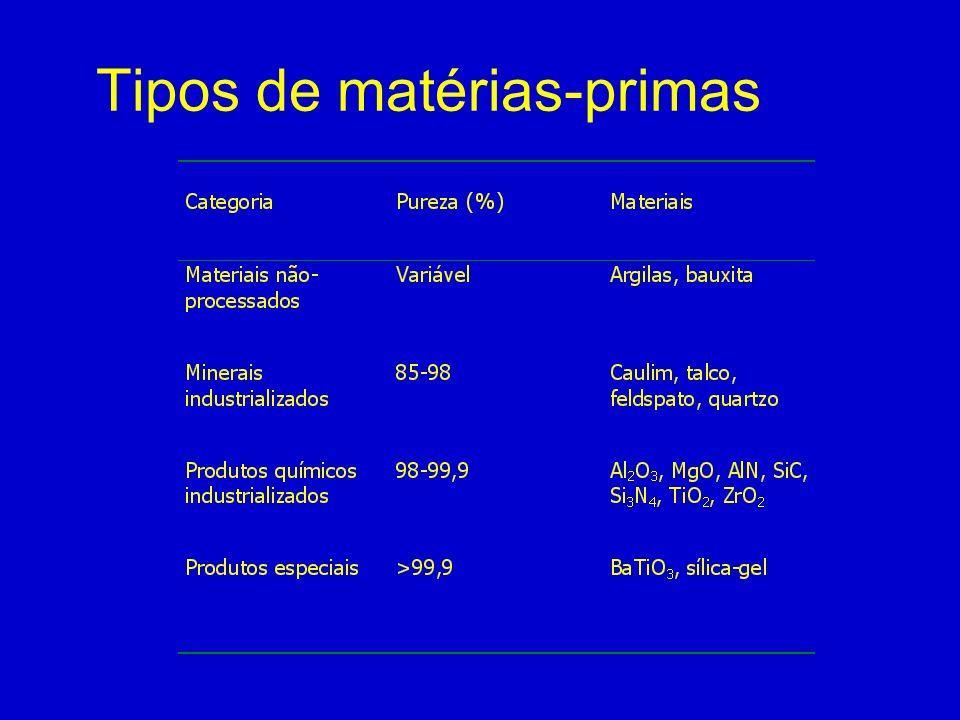 Classificação das Matérias-Primas Como esta matéria-prima é obtida Variação: Composição química / composição mineral Pureza Estrutura e propriedades físico-químicas Distribuição de tamanhos de partículas Preço Categorias: (1) MP não tratada de depósitos naturais não-uniformidade e presença de impurezas (2) Minerais industriais refinados beneficiamento retira impurezas e melhora uniformidade do mineral (3) Produtos químicos inorgânicos produtos industriais de processamento químico e refinamento
