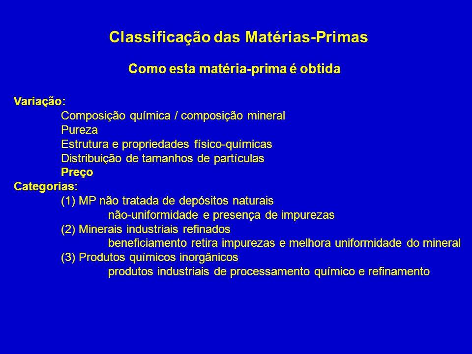 Classificação das Matérias-Primas Produtos Químicos Inorgânicos Óxido de magnésio: calcinado a partir de Mg(OH)2 que é precipitado da mistura de dolomita e água do mar contendo MgCl2 e MgSO4 – lavagem – filtração – secagem e calcinação.