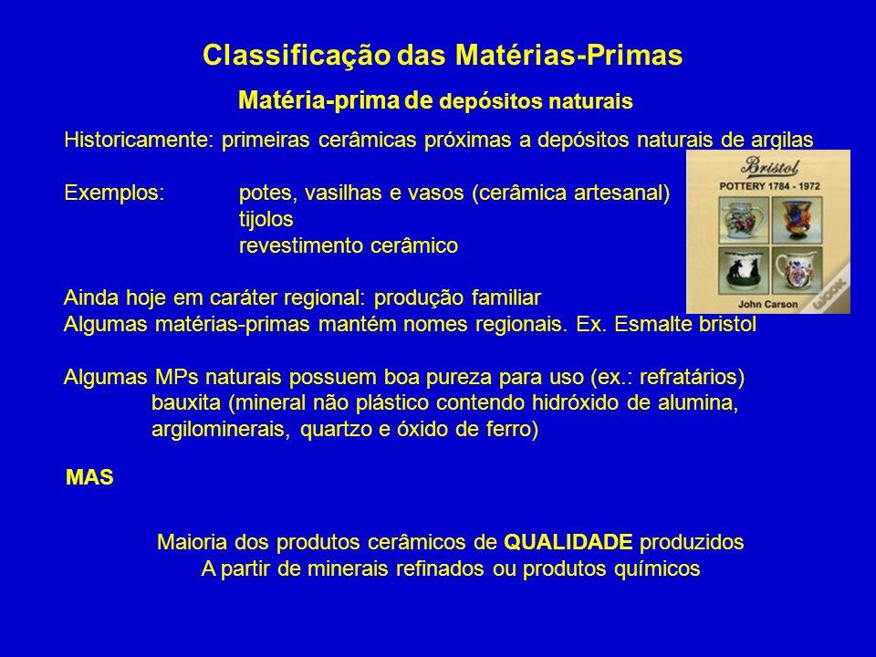 Classificação das Matérias-Primas Matéria-prima de depósitos naturais Historicamente: primeiras cerâmicas próximas a depósitos naturais de argilas Exe