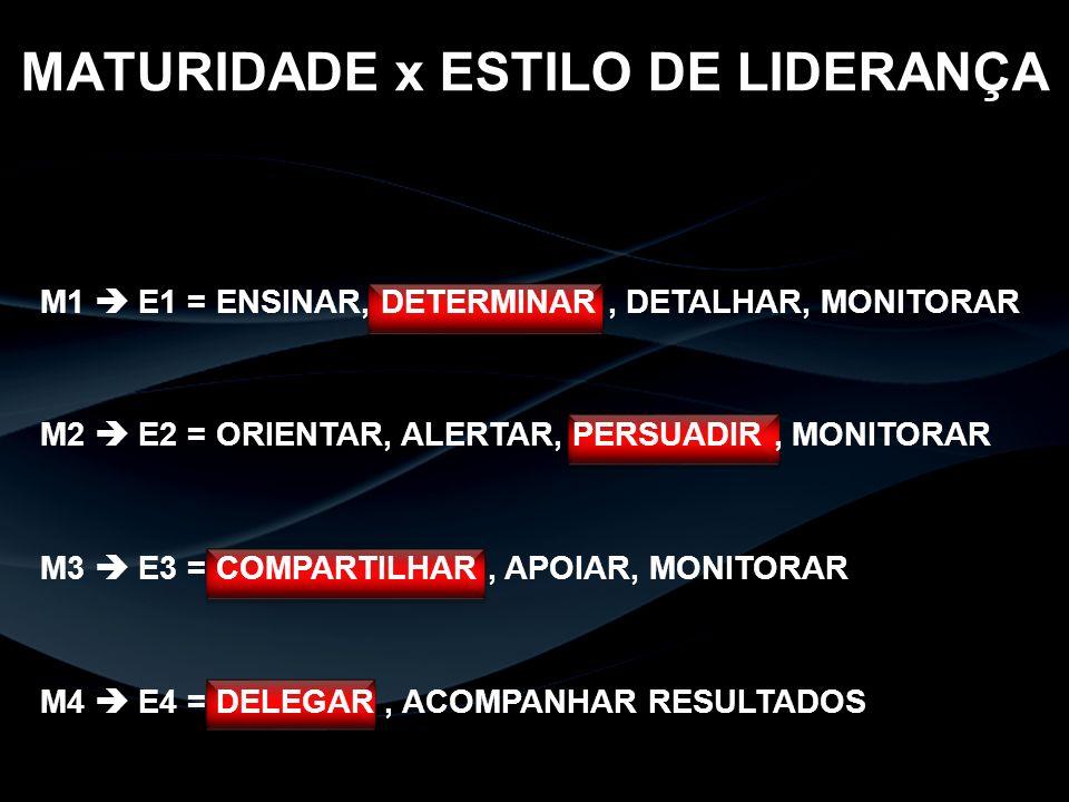 MATURIDADE x ESTILO DE LIDERANÇA M1 E1 = ENSINAR, DETERMINAR, DETALHAR, MONITORAR M2 E2 = ORIENTAR, ALERTAR, PERSUADIR, MONITORAR M3 E3 = COMPARTILHAR