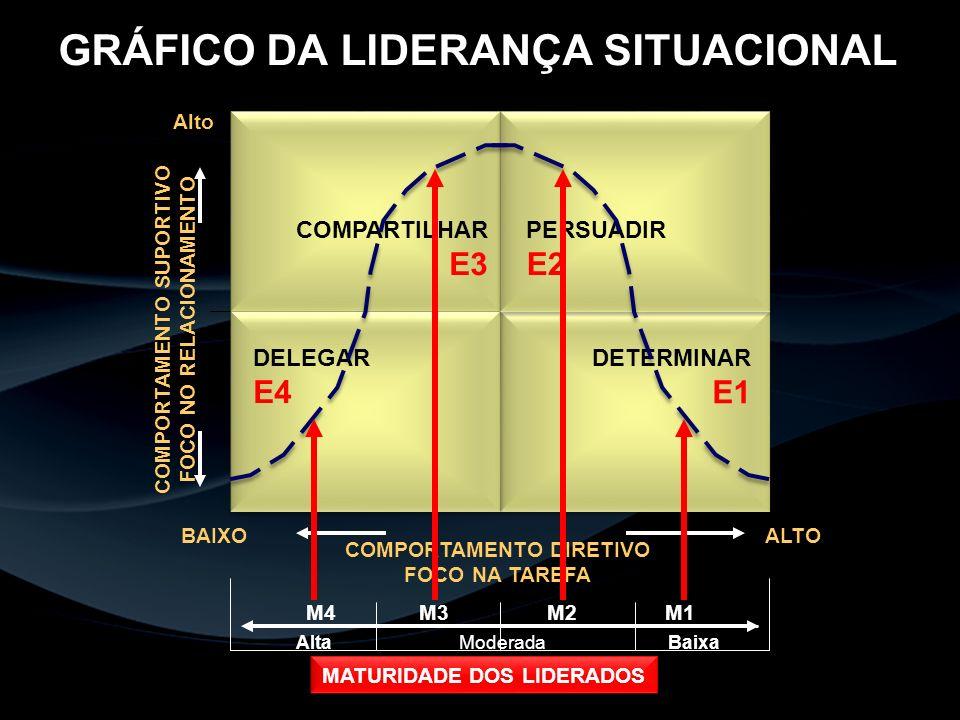 GRÁFICO DA LIDERANÇA SITUACIONAL COMPORTAMENTO SUPORTIVO FOCO NO RELACIONAMENTO Alto COMPORTAMENTO DIRETIVO FOCO NA TAREFA BAIXOALTO MATURIDADE DOS LI