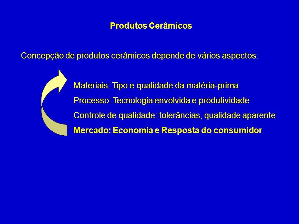 Concepção de produtos cerâmicos depende de vários aspectos: Materiais: Tipo e qualidade da matéria-prima Processo: Tecnologia envolvida e produtividad