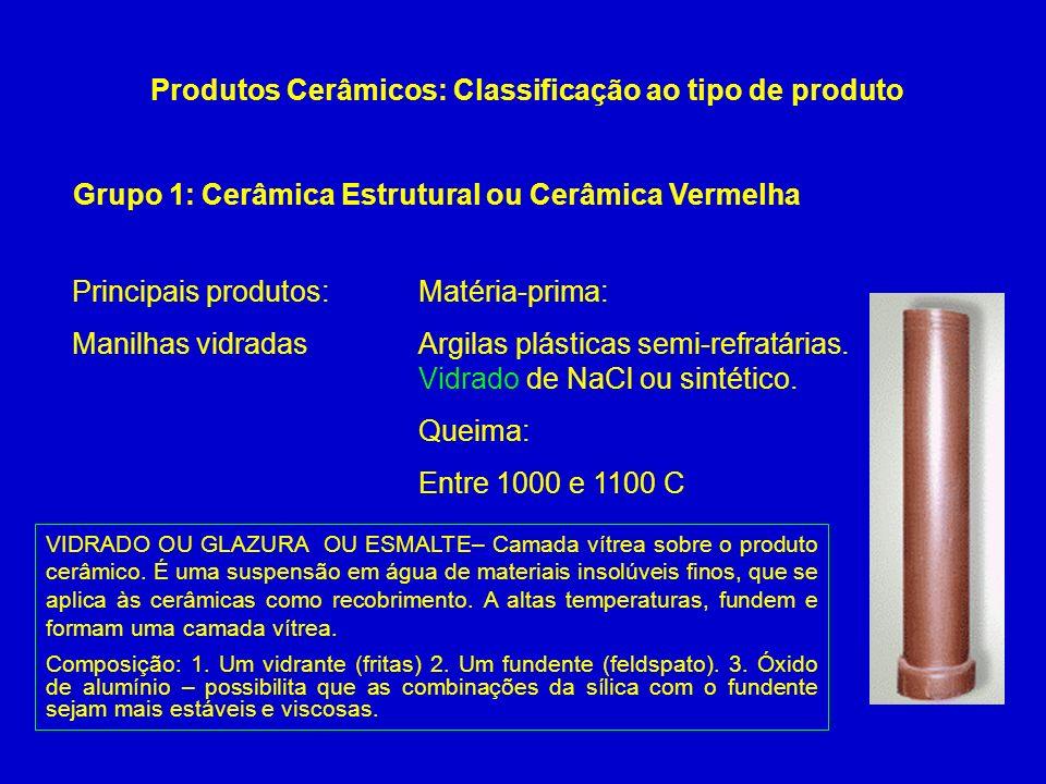 Grupo 1: Cerâmica Estrutural ou Cerâmica Vermelha Produtos Cerâmicos: Classificação ao tipo de produto Principais produtos: Manilhas vidradas Matéria-