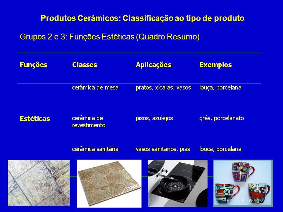Grupos 2 e 3: Funções Estéticas (Quadro Resumo) Produtos Cerâmicos: Classificação ao tipo de produto