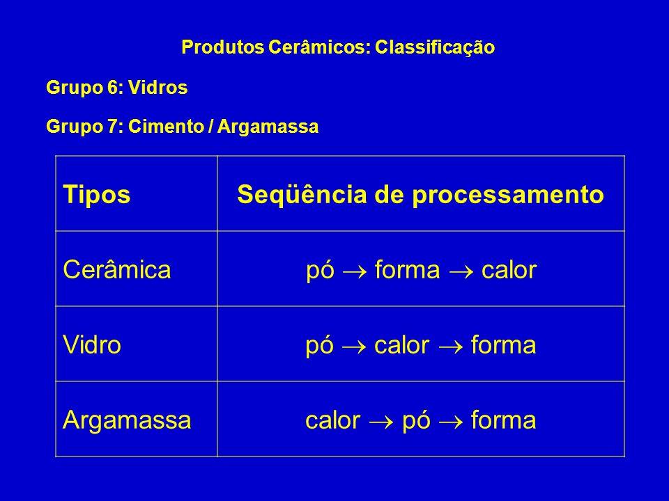 Grupo 6: Vidros Produtos Cerâmicos: Classificação Grupo 7: Cimento / Argamassa TiposSeqüência de processamento Cerâmica pó forma calor Vidro pó calor