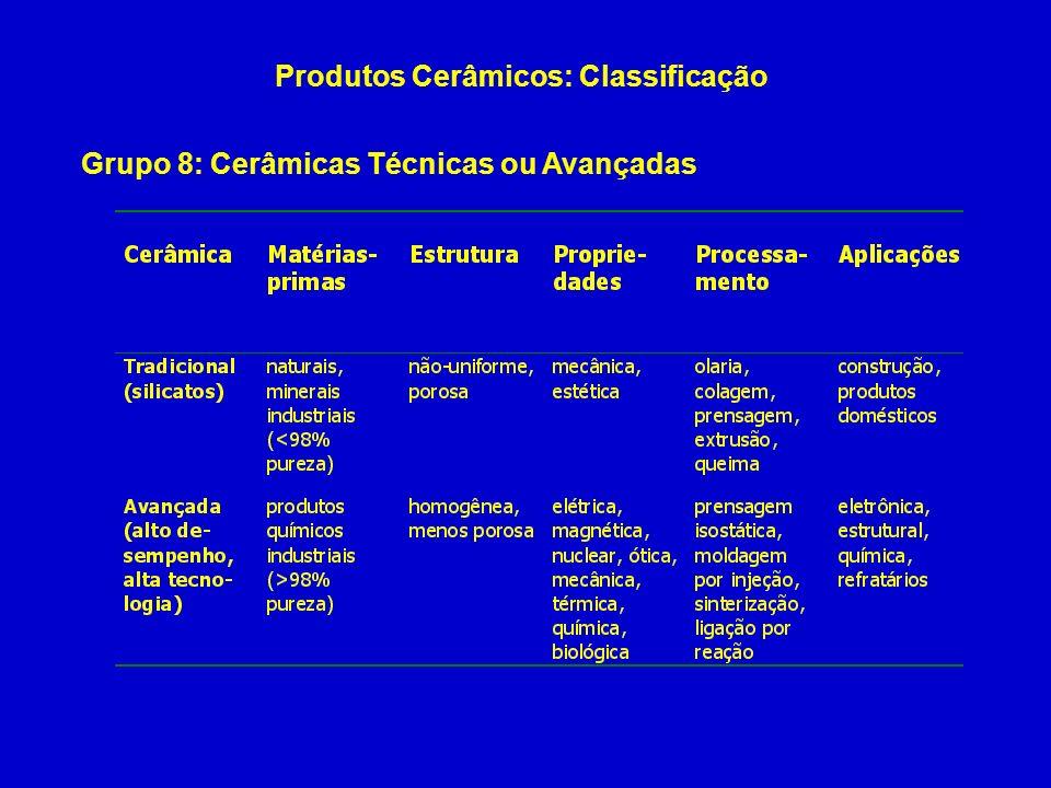 Produtos Cerâmicos: Classificação Grupo 8: Cerâmicas Técnicas ou Avançadas