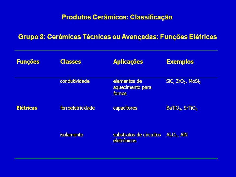 Produtos Cerâmicos: Classificação Grupo 8: Cerâmicas Técnicas ou Avançadas: Funções Elétricas