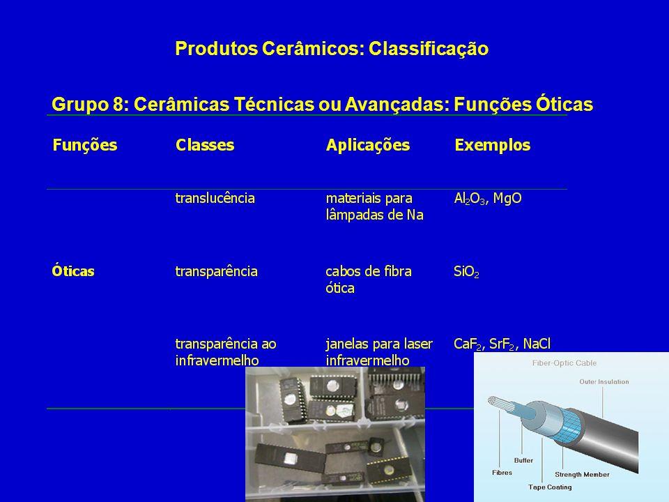 Produtos Cerâmicos: Classificação Grupo 8: Cerâmicas Técnicas ou Avançadas: Funções Óticas
