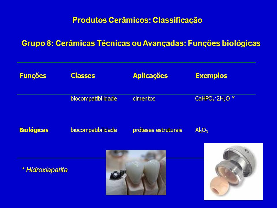 Produtos Cerâmicos: Classificação Grupo 8: Cerâmicas Técnicas ou Avançadas: Funções biológicas * Hidroxiapatita