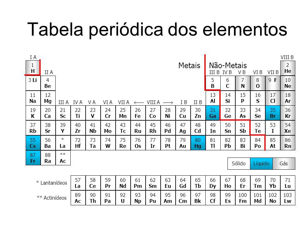 Tabela periódica dos elementos Metais Não-Metais