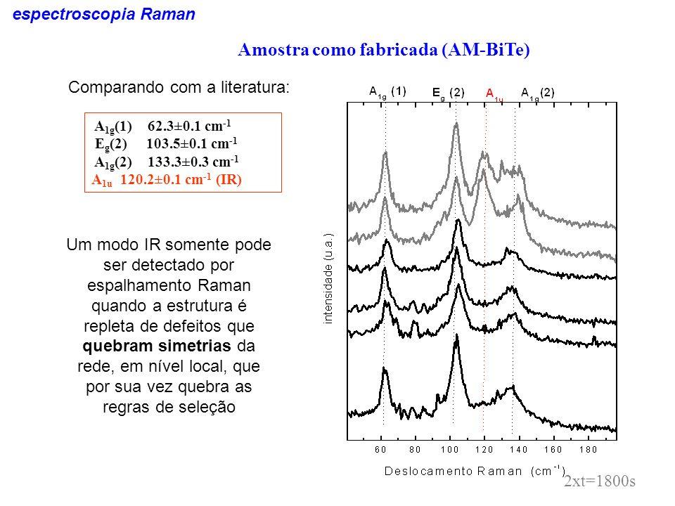 espectroscopia Raman 2xt=1800s A 1g (1) 62.3±0.1 cm -1 E g (2) 103.5±0.1 cm -1 A 1g (2) 133.3±0.3 cm -1 A 1u 120.2±0.1 cm -1 (IR) Amostra como fabrica