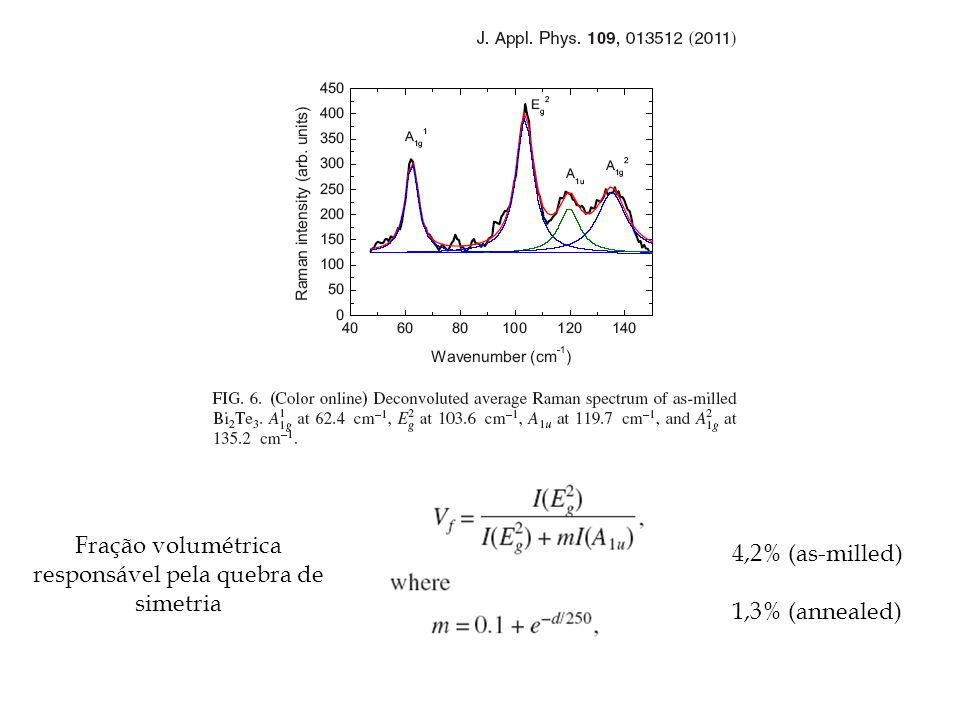 Fração volumétrica responsável pela quebra de simetria 4,2% (as-milled) 1,3% (annealed)