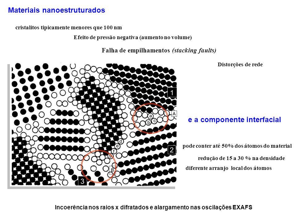 Efeito de pressão negativa (aumento no volume) Materiais nanoestruturados cristalitos tipicamente menores que 100 nm pode conter até 50% dos átomos do