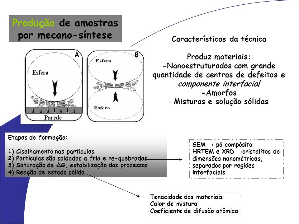 Produção de amostras por mecano-síntese Características da técnica Produz materiais: -Nanoestruturados com grande quantidade de centros de defeitos e